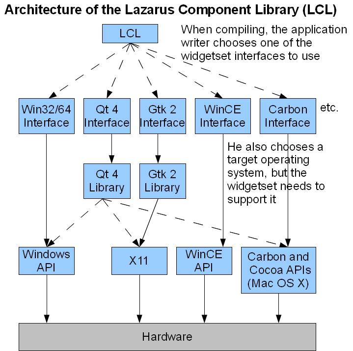 LCL Architecture.png